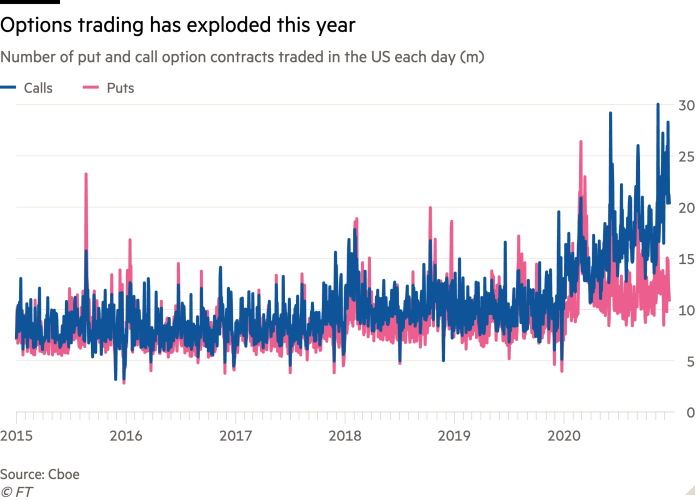 Line chart of Number of put and call option contracts traded in the US each day (m) showing Options trading has exploded this year