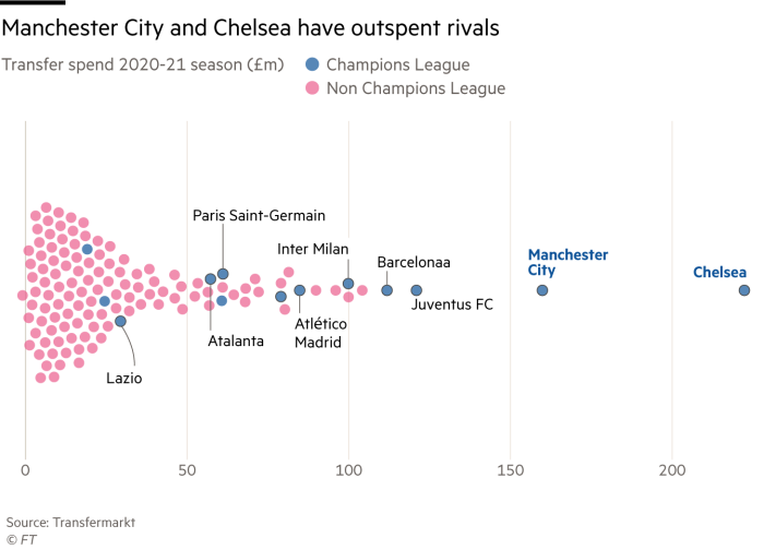Beeswarm showing Manchester City and Chelsea have outspent rivals, spending transfer season 2020-21 (£ m).  Champions League and others