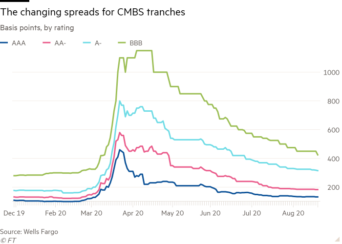 Line chart of Basis points, by rating showing The changing spreads for CMBS tranches