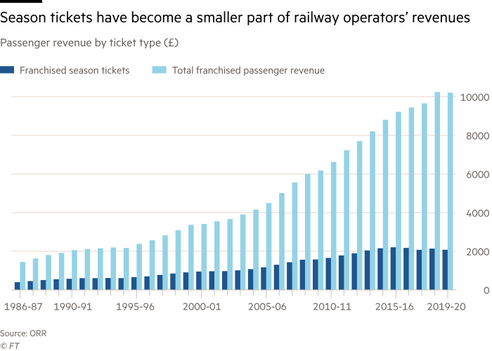 Season tickets have become a smaller part of the railway's overall revenues. Passenger revenue by ticket type (£), franchised season tickets and total franchised passenger revenue