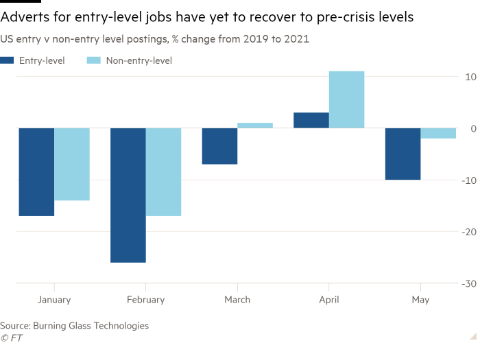 Column chart of US entry v non-entry level postings, % change from 2019 to 2021 showing Adverts for entry-level jobs have yet to recover to pre-crisis levels
