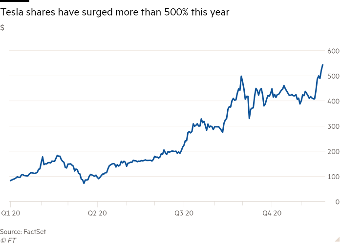 Line chart of $ showing Tesla shares have surged more than 500% this year