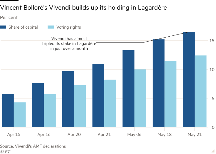 Column chart of Per cent showing Vincent Bolloré's Vivendi builds up its holding in Lagardère