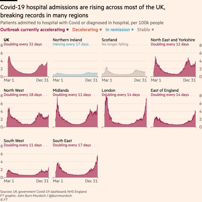 Chart showing that Covid-19 hospital admissions are rising across most of the UK, breaking spring records in many regions including the East, South East and South West of England