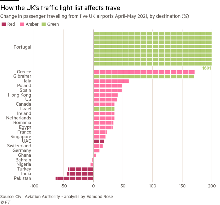 Chart showing how the UK's traffic light list affects travel and the change in passenger travelling from five UK airports