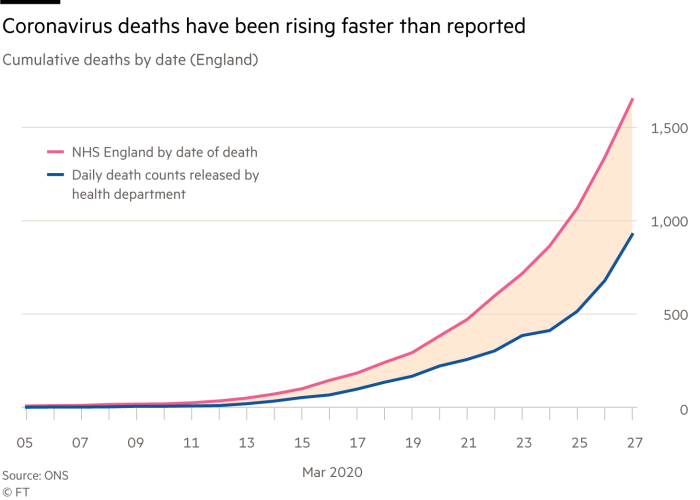 Chart showing coronavirus deaths have been rising faster than reported, cumulative deaths by date, England