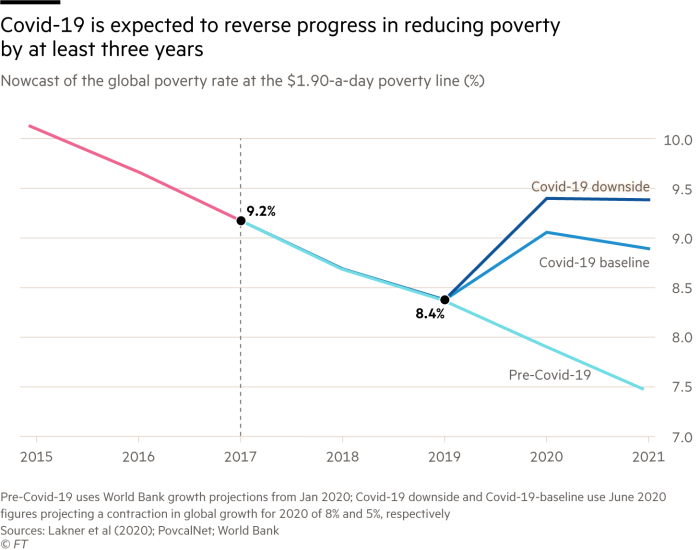 Covid-19 is expected to reverse progress in reducing poverty by at least three years. Chart showing Nowcast of the global poverty rate at the $1.90-a-day poverty line (%)