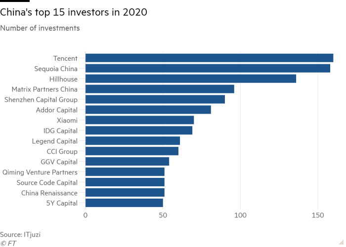 Bar chart of Number of investments showing China's top 15 investors in 2020