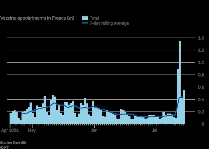 Bāra līnija, kurā norādīti vakcinācijas datumi Francijā, kopējais un vidējais rādītājs septiņās dienās