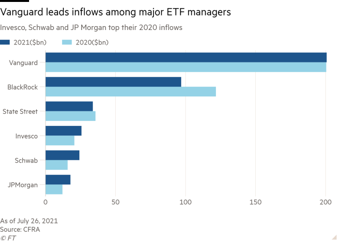 Bar chart showing Vanguard leads inflows among major ETF managers in 2020 and 2021