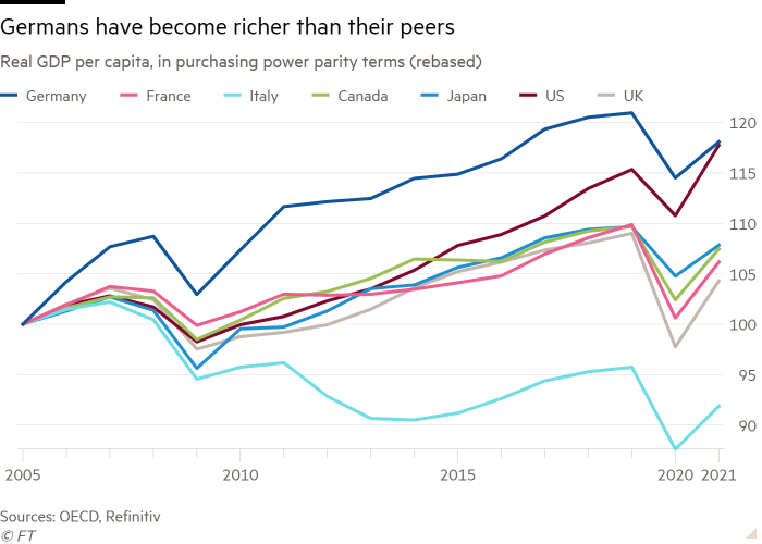 Line chart of real GDP per capita, in purchasing power parity terms (rebased) showing Germans have become richer than their peers