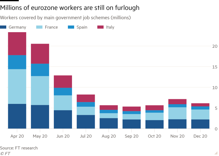 Column chart of Workers covered by main government job schemes (millions) showing Millions of eurozone workers are still on furlough