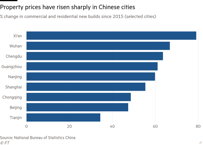 Bar chart of % change in commercial and residential new builds since 2015 (selected cities) showing house prices have risen sharply in Chinese cities