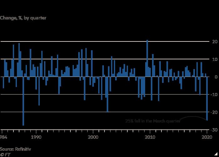 Column chart of % change, by quarter  showing FTSE 100 set for worst quarter since 1987