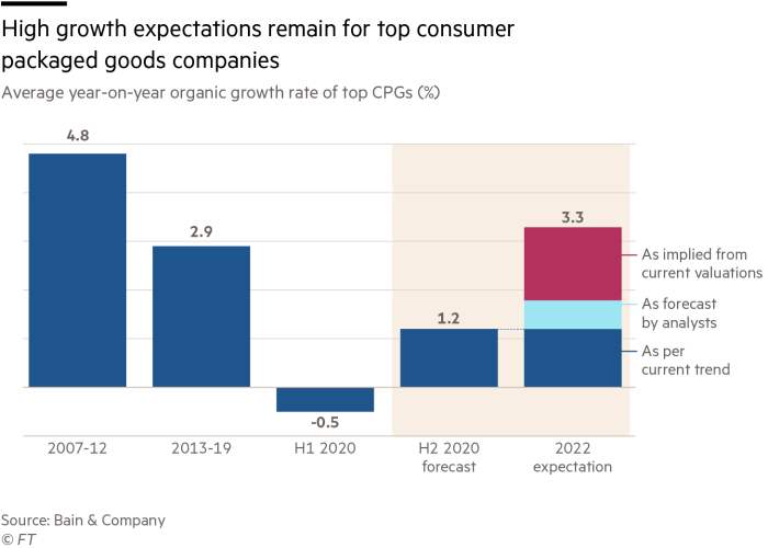 High growth expectations remain for top consumer packaged goods companies