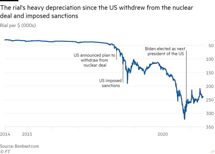 Line chart of Rial per $ (000s) showing The rial's heavy depreciation  since the US withdrew from the nuclear deal and imposed sanctions