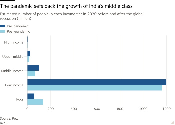 Bar chart of Estimated number of people in each income tier in 2020 before and after the global recession (million) showing The pandemic sets back the growth of India's middle class