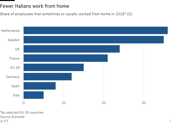 Bar chart of Share of employees that sometimes or usually worked from home in 2018* (%) showing Fewer Italians work from home
