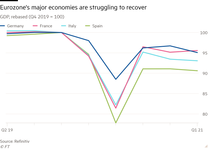 Line chart of GDP, rebased (Q4 2019 = 100) showing Eurozone's major economies are struggling to recover