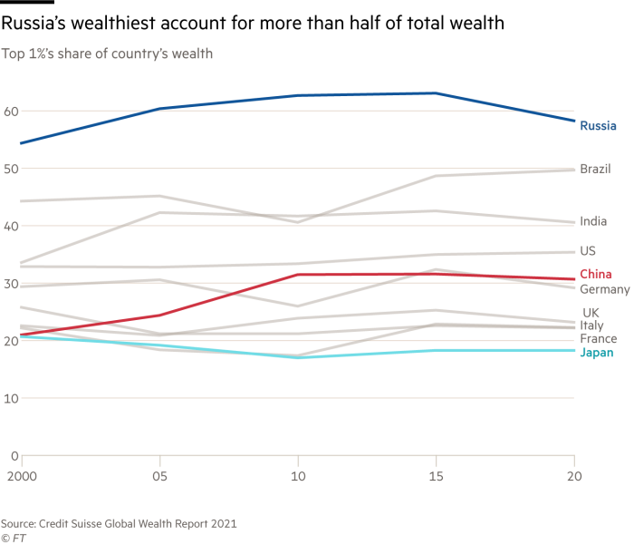 Russia's wealthiest account for more than half of total wealth. Chart showing Top 1%'s share of country's wealth