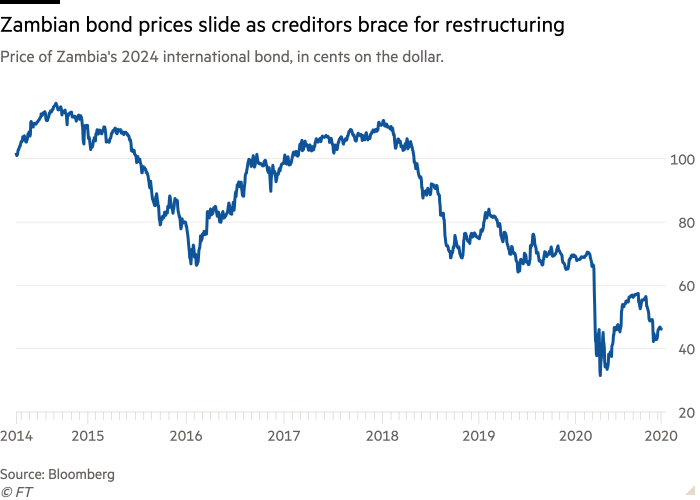 Line chart of Price of Zambia's 2024 international bond, in cents on the dollar. showing Zambian bond prices slide as creditors brace for restructuring