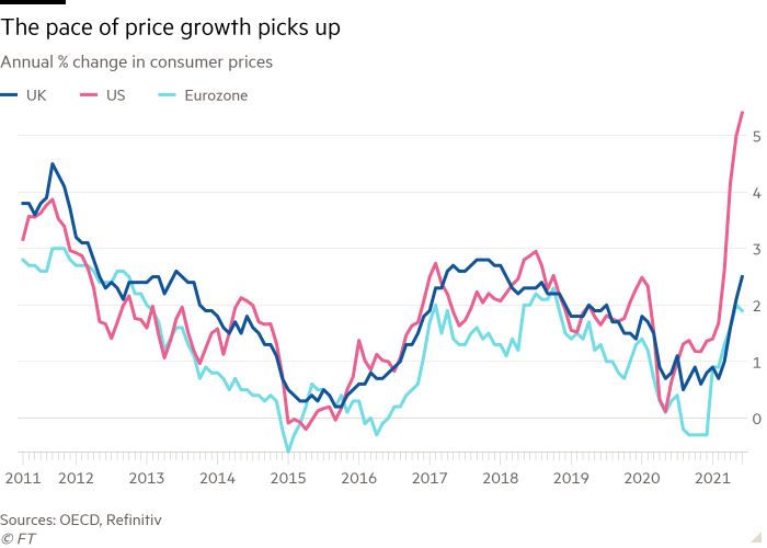 Line graph of the annual% change in consumer prices showing that the rate of price growth is accelerating