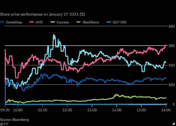 Gráfico de líneas del rendimiento del precio de las acciones el 27 de enero de 2021 (%) que muestra a los operadores diarios aumentar el valor de un puñado de acciones