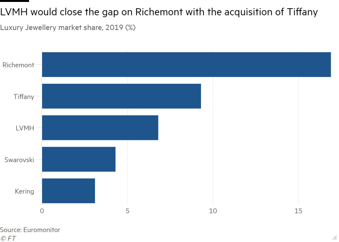 Bar chart of Luxury Jewellery market share, 2019 (%) showing LVMH would close the gap on Richemont with the acquisition of Tiffany