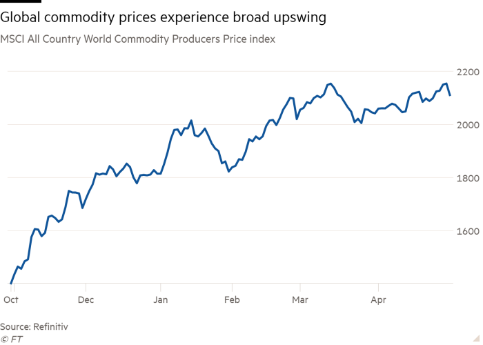 Line chart of MSCI All Country World Commodity Producers Price index showing Global commodity prices experience broad upswing