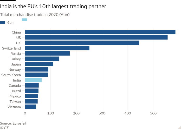 Bar chart of Total merchandise trade in 2020 (€bn) showing India is the EU's 10th largest trading partner