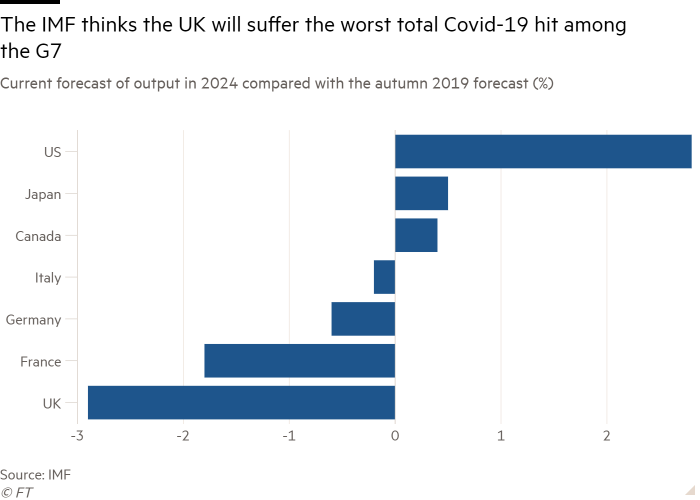 Bar chart of current forecast of output in 2024 compared with the autumn 2019 forecast (%) showing the IMF thinks the UK will suffer the worst total Covid-19 hit among the G7