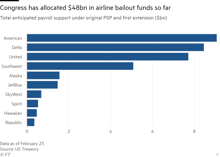 Bar chart of Total anticipated payroll support under original PSP and first extension ($bn) showing Congress has allocated $48bn in airline bailout funds so far