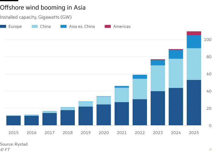 Column chart of Installed capacity, Gigawatts (GW) showing Offshore wind booming in Asia