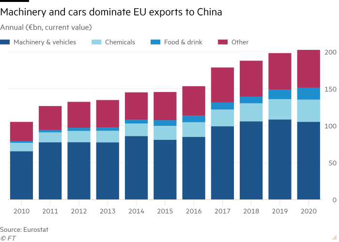 Jährliches Säulendiagramm (Milliarden Euro, Barwert) zeigt Maschinen und Autos, die die EU-Exporte nach China dominieren