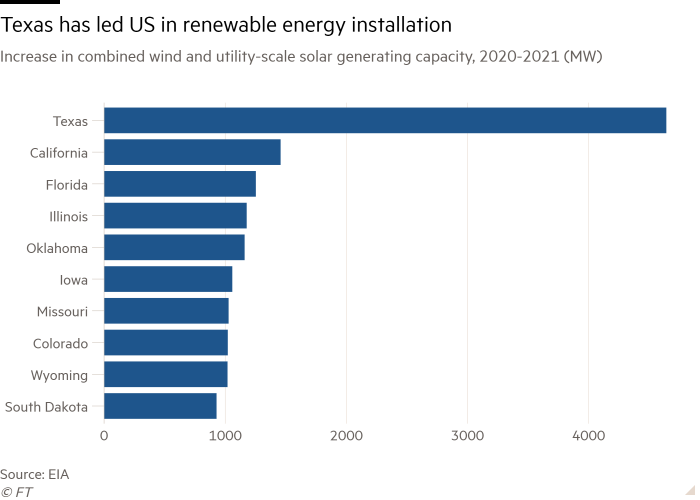 Bar chart of Increase in combined wind and utility-scale solar generating capacity, 2020-2021 (MW) showing Texas has led US in renewable energy installation