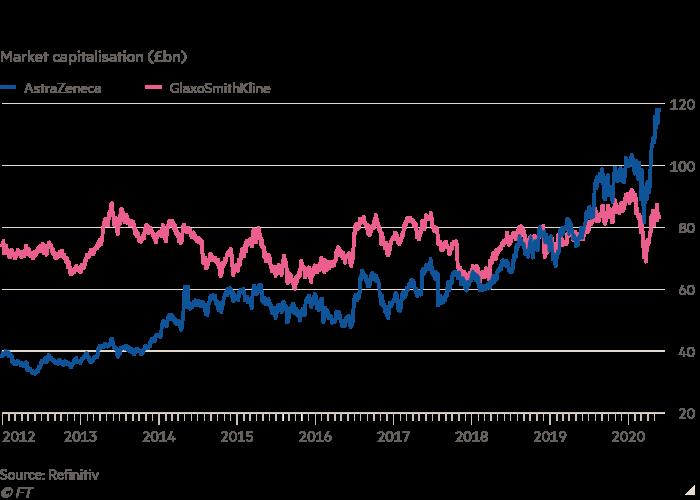 Line chart of Market capitalisation (£bn) showing AstraZeneca overtakes GSK