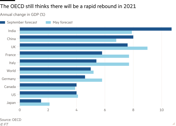 Bar chart of Annual change in GDP (%) showing The OECD still thinks there will be a rapid rebound in 2021