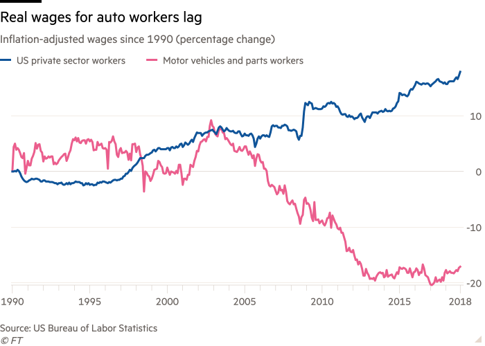 A line chart of inflation-adjusted wages (percentage changes) since 1990, showing that the real wages of auto workers are lagging behind