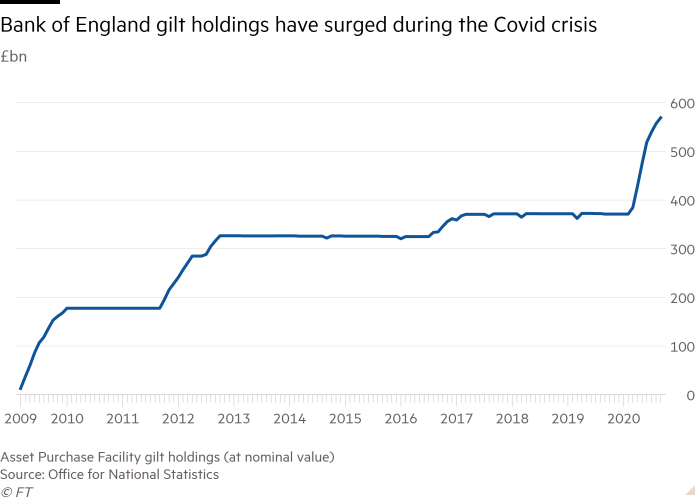 Line chart of £bn showing Bank of England gilt holdings have surged during the Covid crisis