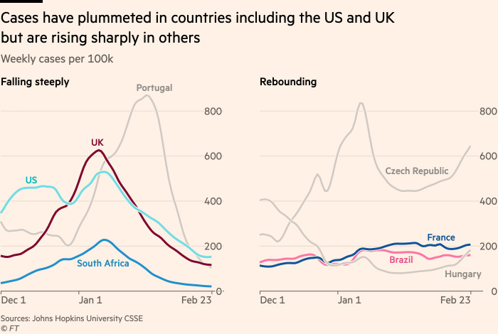 Chart showing that cases are plummeting in many countries, but already back on the rise in others, particularly in Eastern Europe