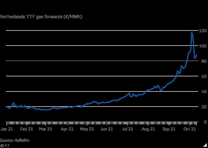 يوضح الرسم البياني لخط نقل TTF الهولندي أن أسعار الغاز قد سجلت أعلى مستوى قياسي في أوروبا في أكتوبر.