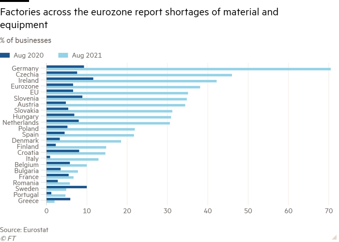 Bar chart showing the percentage of companies reporting material and equipment shortages in Eurozone factories