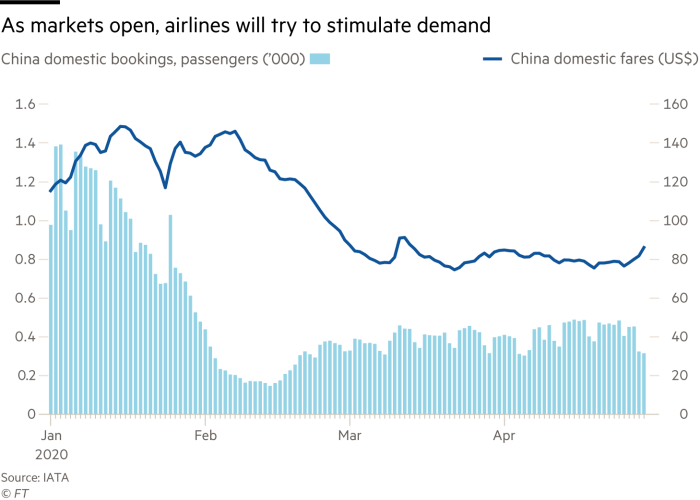 China domestic bookings, passengers ('000) and domestic fares (US$)