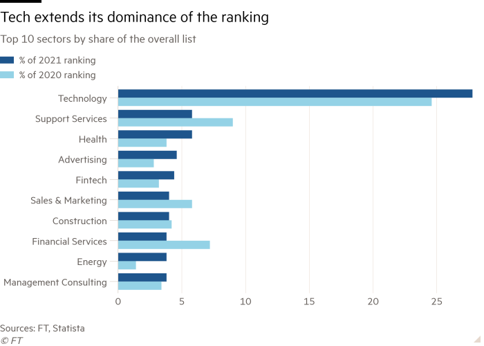 Bar chart of Top 10 sectors by share of the overall list showing Tech extends its dominance of the ranking