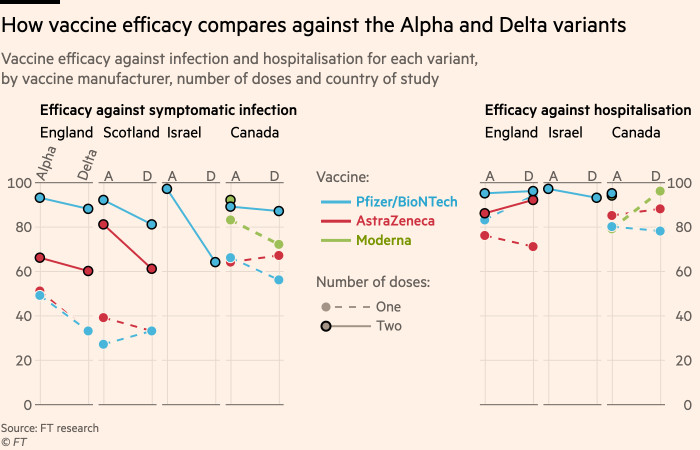 Graph showing vaccine efficacy compared to Alpha and Delta variants