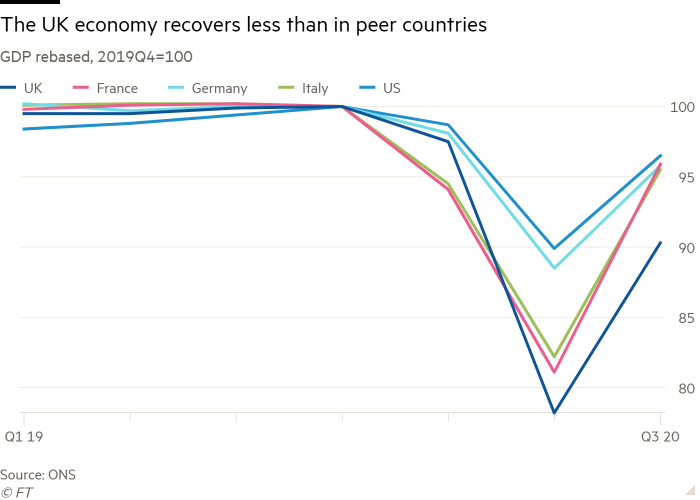 The line chart of GDP is based on 2019 (Q4 = 100) and shows that the UK economy has recovered less than in comparable countries