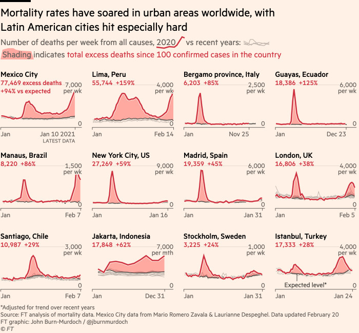 Chart showing that mortality rates have soared in urban areas worldwide, with Latin American cities hit especially hard