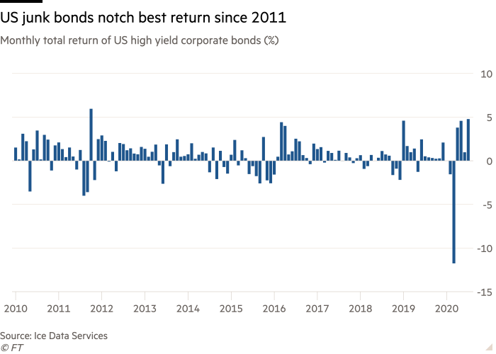 Column chart of Monthly total return of US high yield corporate bonds (%) showing US junk bonds notch best return since 2011