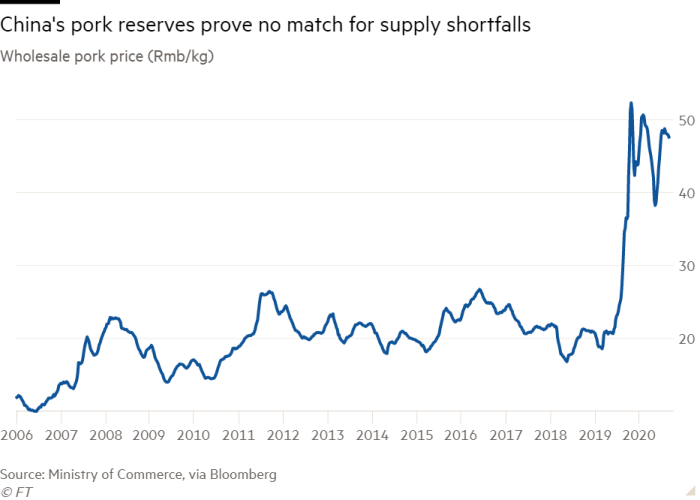 Line chart of Wholesale pork price (Rmb/kg) showing China's pork reserves prove no match for supply shortfalls