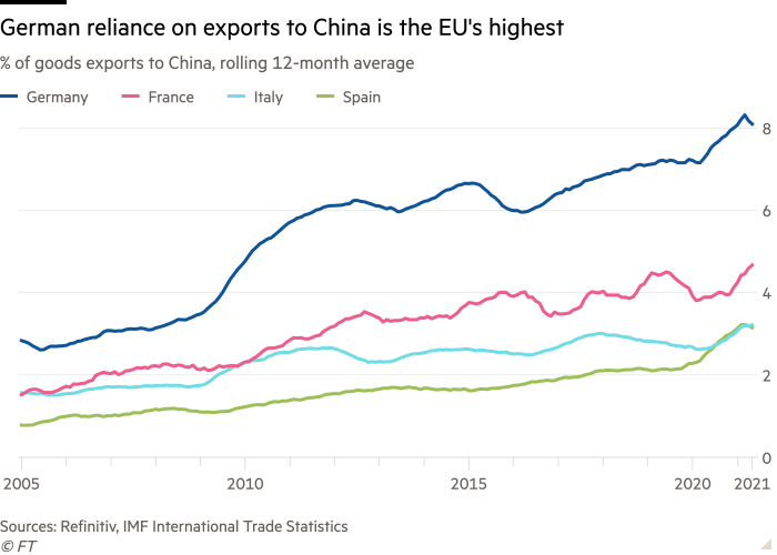 Line chart of % of goods exports to China, rolling 12-month average showing German reliance on exports to China is the EU's highest
